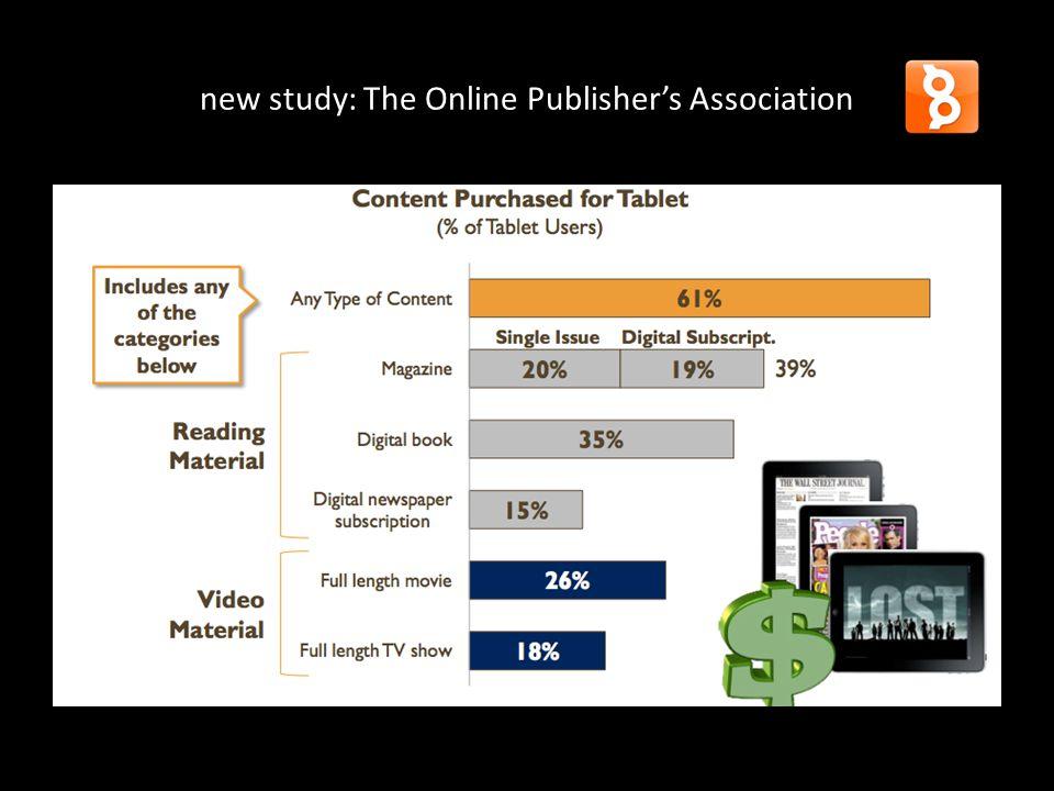 tijdschriften op iPad MagZine start eind 2009 najaar 2010; nieuwe website + MagZine-iPad app + 15 titels in 2011 > 250 titels + nieuwe app met iTunes stand 2012: 320 titels, 72 uitgevers losse nummers, abonnementen en 'gratis' content mnd stijging in #downloads nieuwe features in MagZine app
