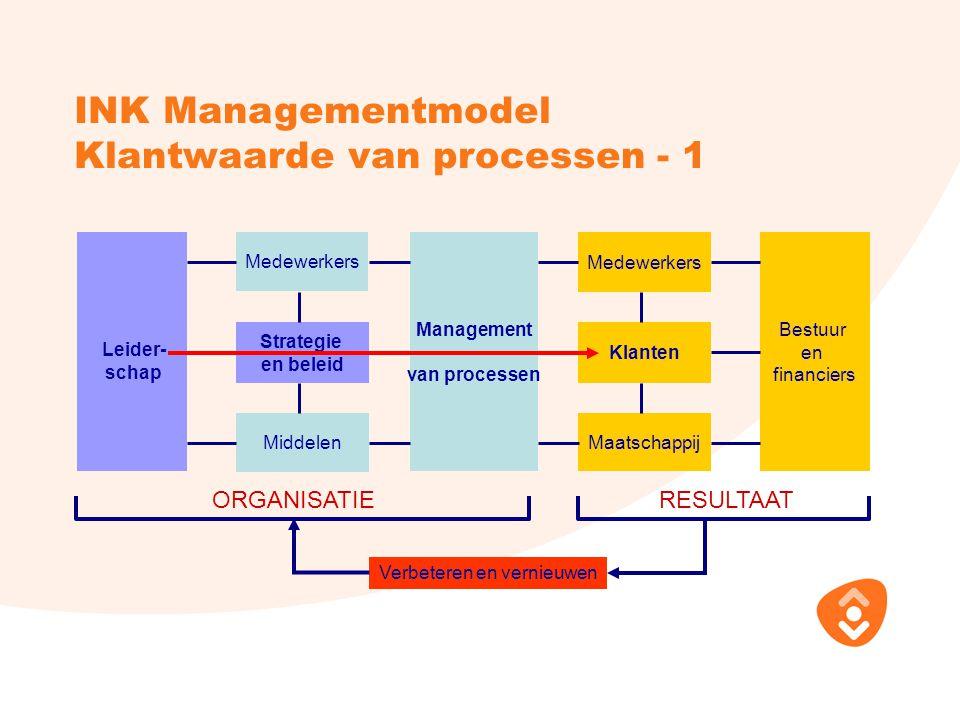 INK Managementmodel Klantwaarde van processen - 1 Maatschappij ORGANISATIERESULTAAT Verbeteren en vernieuwen Leider- schap Medewerkers Strategie en be