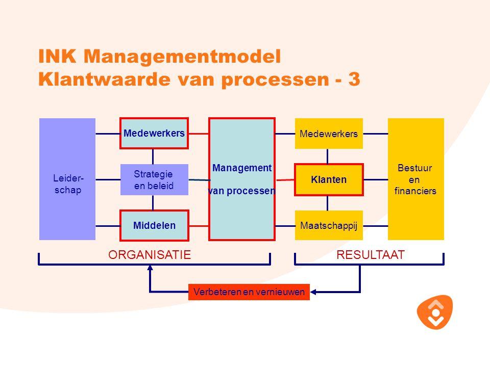 INK Managementmodel Klantwaarde van processen - 3 Maatschappij ORGANISATIERESULTAAT Verbeteren en vernieuwen Leider- schap Medewerkers Strategie en be