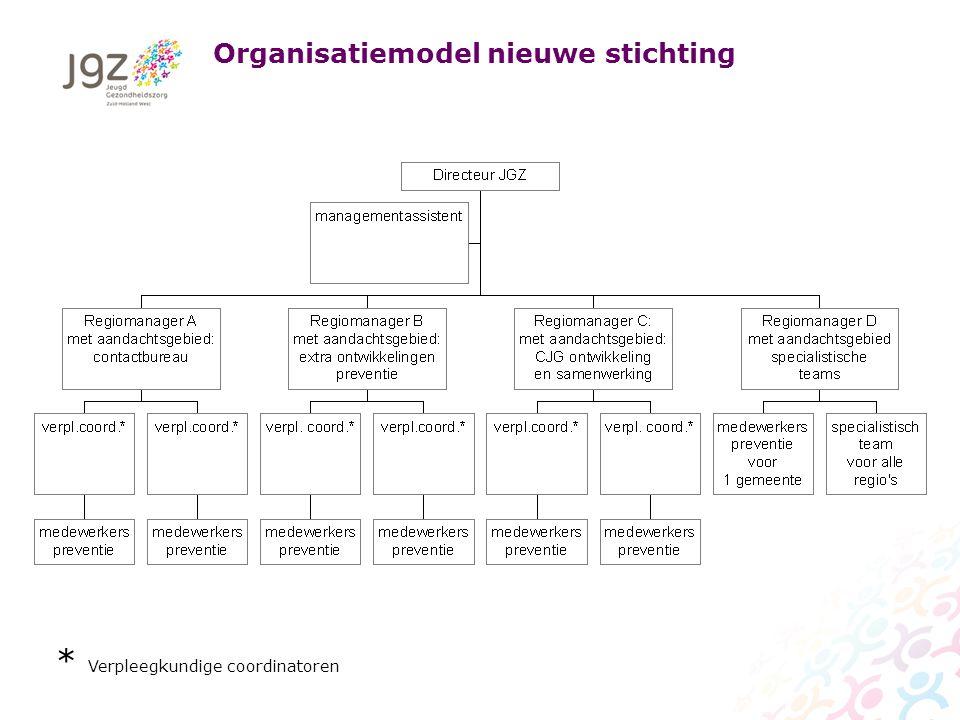 Organisatiemodel nieuwe stichting * Verpleegkundige coordinatoren
