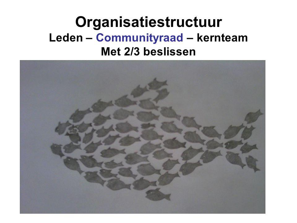 Organisatiestructuur Leden – Communityraad – kernteam Met 2/3 beslissen
