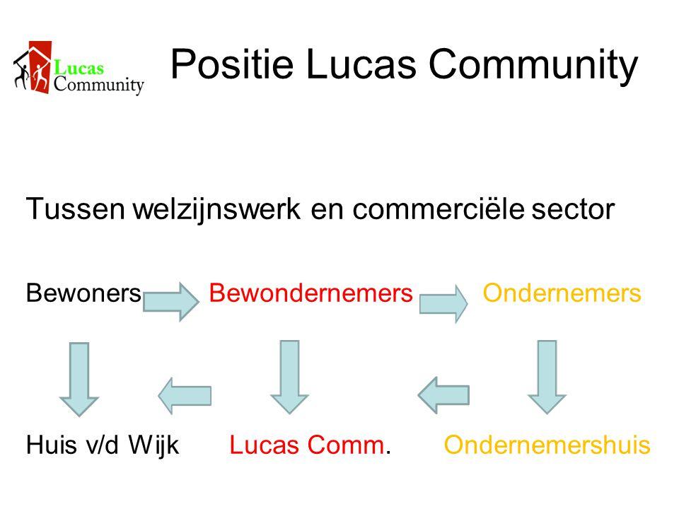 Positie Lucas Community Tussen welzijnswerk en commerciële sector Bewoners Bewondernemers Ondernemers Huis v/d Wijk Lucas Comm. Ondernemershuis