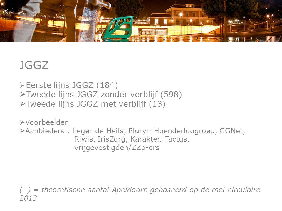 JGGZ  Eerste lijns JGGZ (184)  Tweede lijns JGGZ zonder verblijf (598)  Tweede lijns JGGZ met verblijf (13)  Voorbeelden  Aanbieders : Leger de Heils, Pluryn-Hoenderloogroep, GGNet, Riwis, IrisZorg, Karakter, Tactus, vrijgevestigden/ZZp-ers ( ) = theoretische aantal Apeldoorn gebaseerd op de mei-circulaire 2013