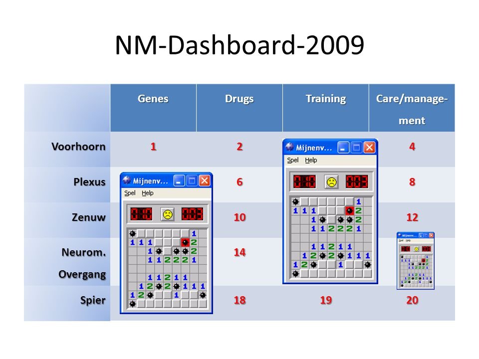 NM-Dashboard-2009 GenesDrugsTraining Care/manage- ment Voorhoorn1234 Plexus5678 Zenuw9101112 Neurom. Overgang 13141516 Spier17181920