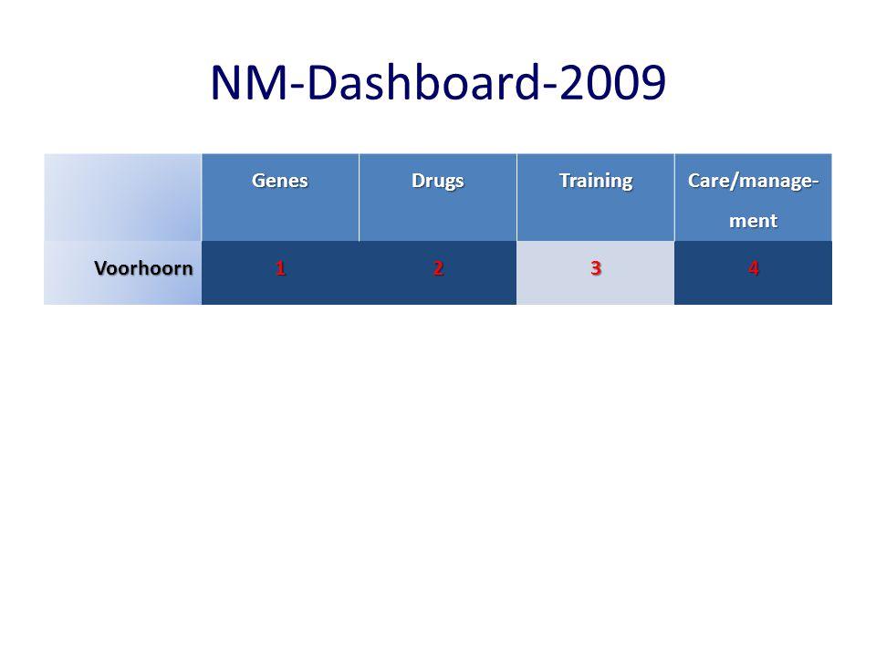 NM-Dashboard-2009 GenesDrugsTraining Care/manage- ment Voorhoorn1234 Plexus5678 Zenuw9101112 Neurom.