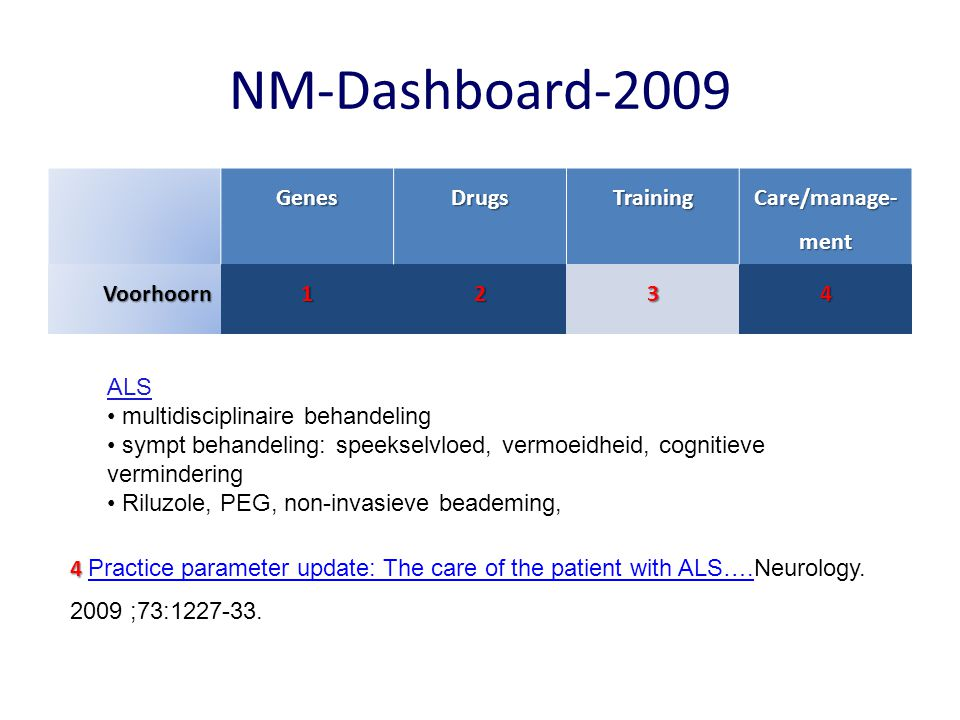 NM-Dashboard-2009 GenesDrugsTraining Care/manage- ment Voorhoorn1234 2 2 Phase 2 trial of leuprorelin in patients with spinal and bulbar muscular atrophy.