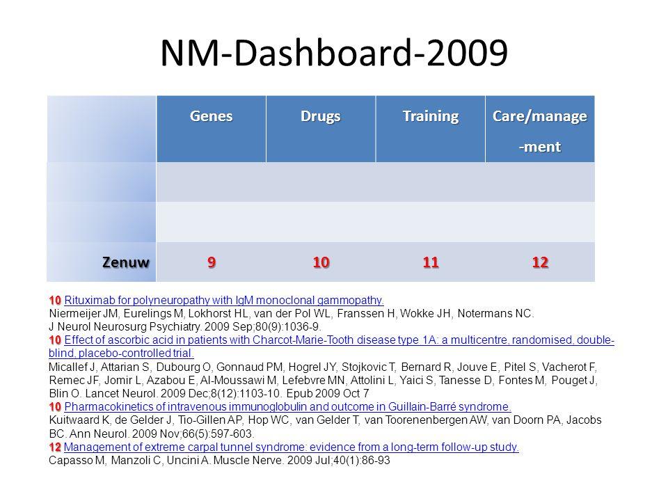 Onze klinische keus voor 2009