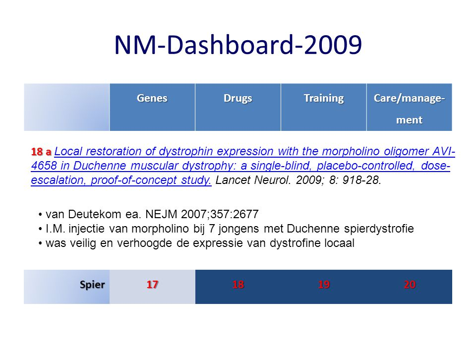 NM-Dashboard-2009 GenesDrugsTraining Care/manage- ment Spier17181920