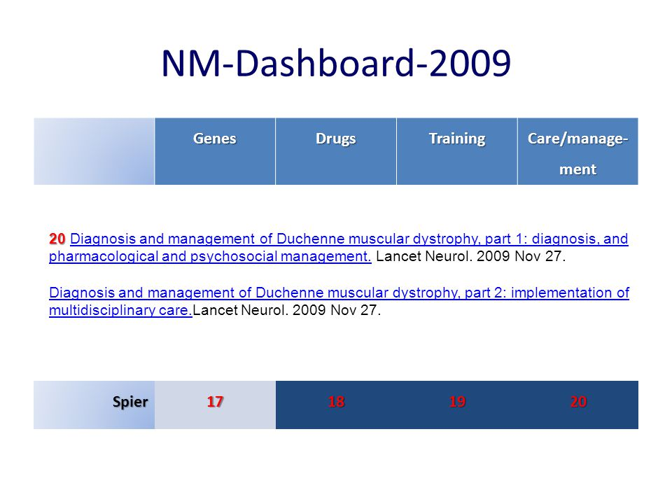 NM-Dashboard-2009 GenesDrugsTraining Care/manage- ment Spier17181920 19 19 Endurance training improves fitness and strength in patients with Becker muscular dystrophy.