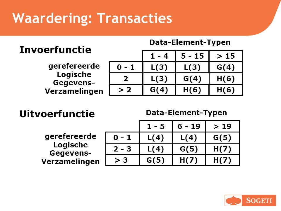 Waardering: Transacties Invoerfunctie Uitvoerfunctie 0 - 1 2 > 2 Data-Element-Typen > 15 H(6) G(4) H(6) 5 - 15 L(3) G(4) H(6) 1 - 4 L(3) G(4) gerefere