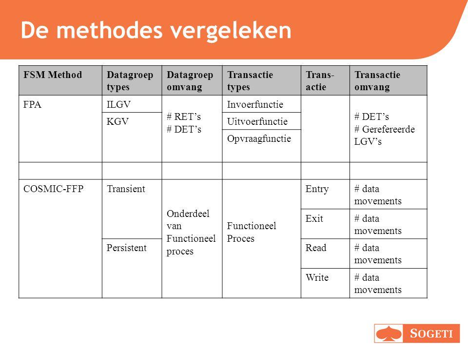 De methodes vergeleken FSM MethodDatagroep types Datagroep omvang Transactie types Trans- actie Transactie omvang FPAILGV # RET's # DET's Invoerfuncti