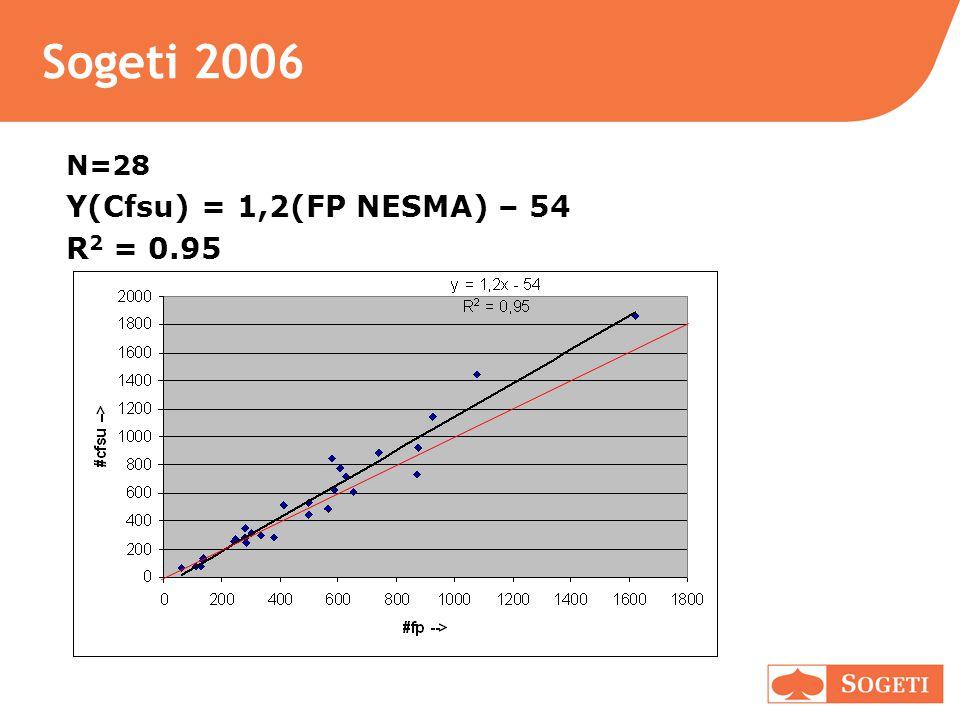 Sogeti 2006 N=28 Y(Cfsu) = 1,2(FP NESMA) – 54 R 2 = 0.95