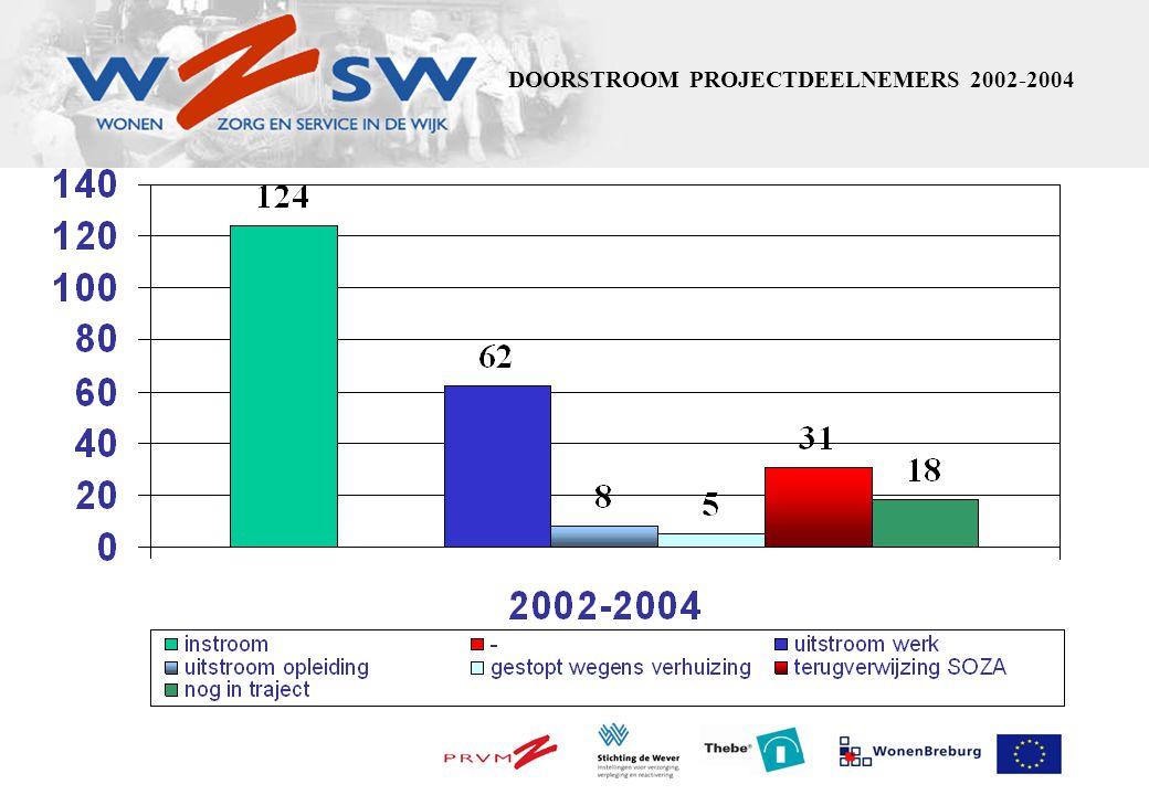 UREN PROJECTDEELNEMERS 2002-2004