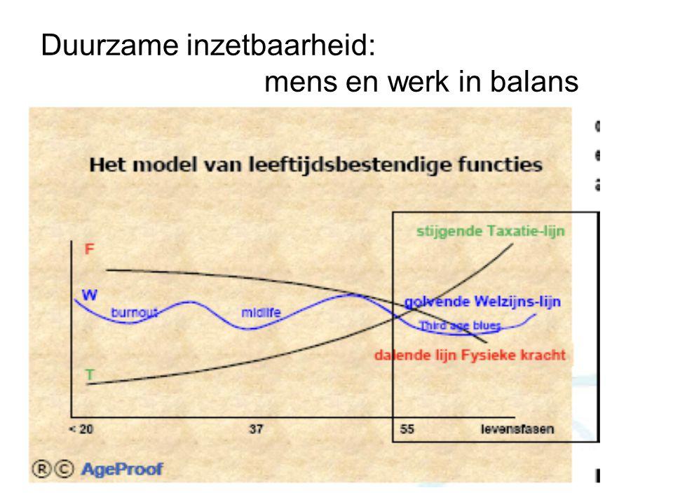 Duurzame inzetbaarheid: mens en werk in balans