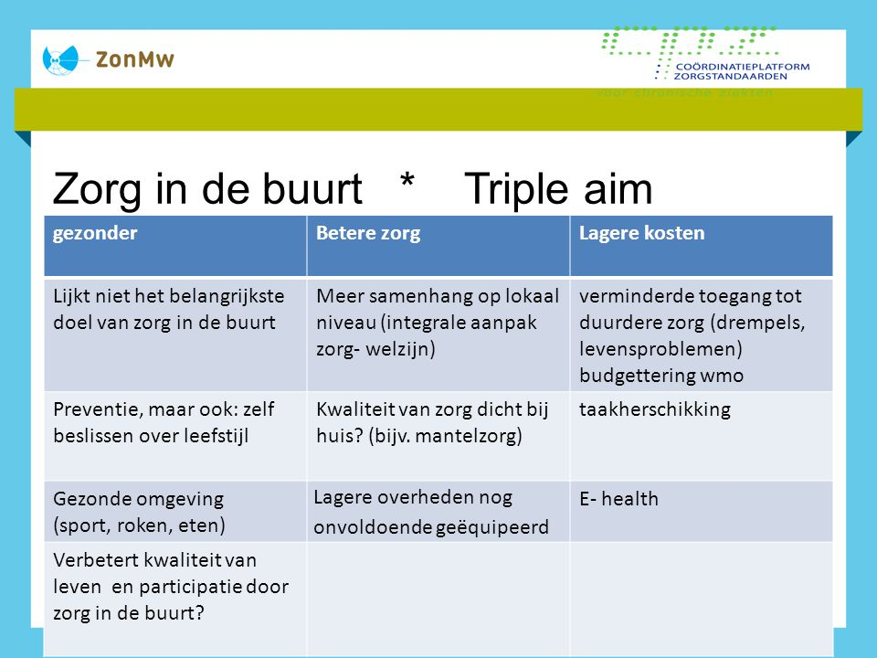 Zorg in de buurt * Triple aim gezonderBetere zorgLagere kosten Lijkt niet het belangrijkste doel van zorg in de buurt Meer samenhang op lokaal niveau