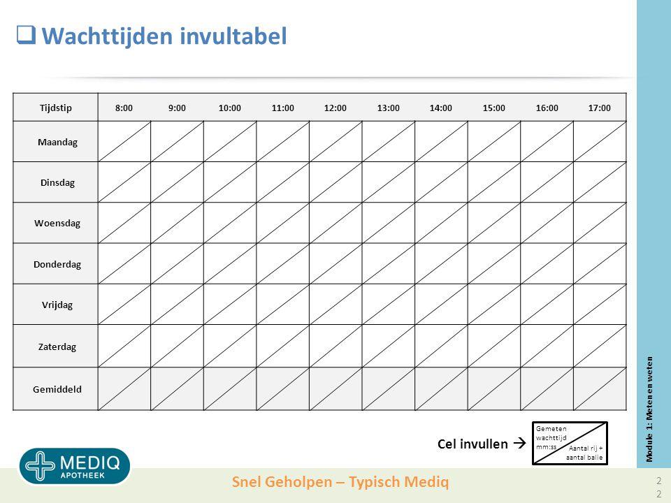 Snel Geholpen – Typisch Mediq Module 1: Meten en weten Tijdstip8:009:0010:0011:0012:0013:0014:0015:0016:0017:00 Maandag Dinsdag Woensdag Donderdag Vrijdag Zaterdag Gemiddeld Gemeten wachttijd mm:ss Aantal rij + aantal balie Cel invullen   Wachttijden invultabel 22