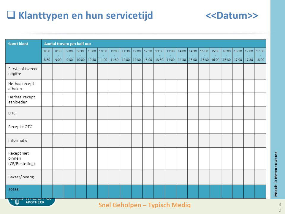 Snel Geholpen – Typisch Mediq  Klanttypen en hun servicetijd > Soort klantAantal turven per half uur 8:00 - 8:30 - 9:00 - 9:30 - 10:00 - 10:30 - 11:00 - 11:30 - 12:00 - 12:30 - 13:00 - 13:30 - 14:00 - 14:30 - 15:00 - 15:30 - 16:00 - 16:30 - 17:00 - 17:30 - 18:00 Eerste of tweede uitgifte Herhaalrecept afhalen Herhaal recept aanbieden OTC Recept + OTC Informatie Recept niet binnen (CF/Bestelling) Baxter/ overig Totaal Module 1: Meten en weten 30