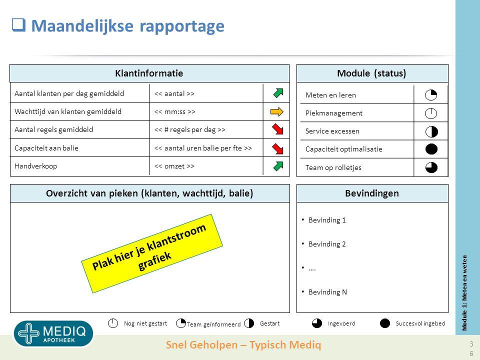 Snel Geholpen – Typisch Mediq Klantinformatie Aantal klanten per dag gemiddeld > Wachttijd van klanten gemiddeld > Aantal regels gemiddeld > Capaciteit aan balie > Handverkoop > Overzicht van pieken (klanten, wachttijd, balie) Module (status)  Maandelijkse rapportage Bevinding 1 Bevinding 2 ….