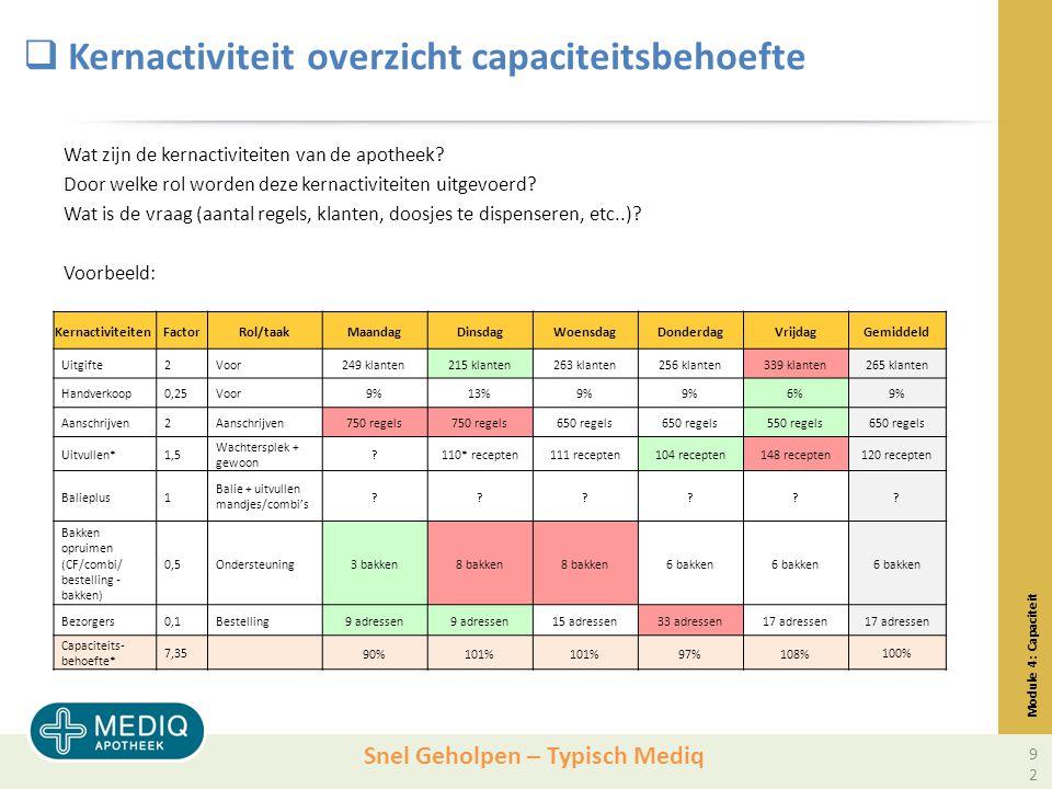 Snel Geholpen – Typisch Mediq  Kernactiviteit overzicht capaciteitsbehoefte Wat zijn de kernactiviteiten van de apotheek.