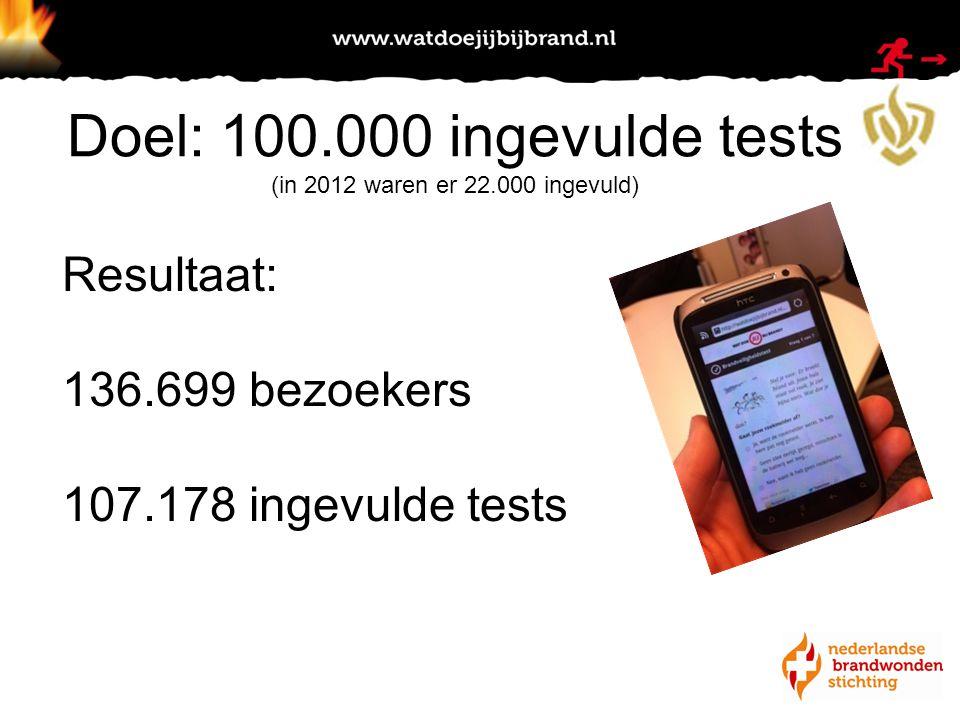 Resultaat: 136.699 bezoekers 107.178 ingevulde tests Doel: 100.000 ingevulde tests (in 2012 waren er 22.000 ingevuld)