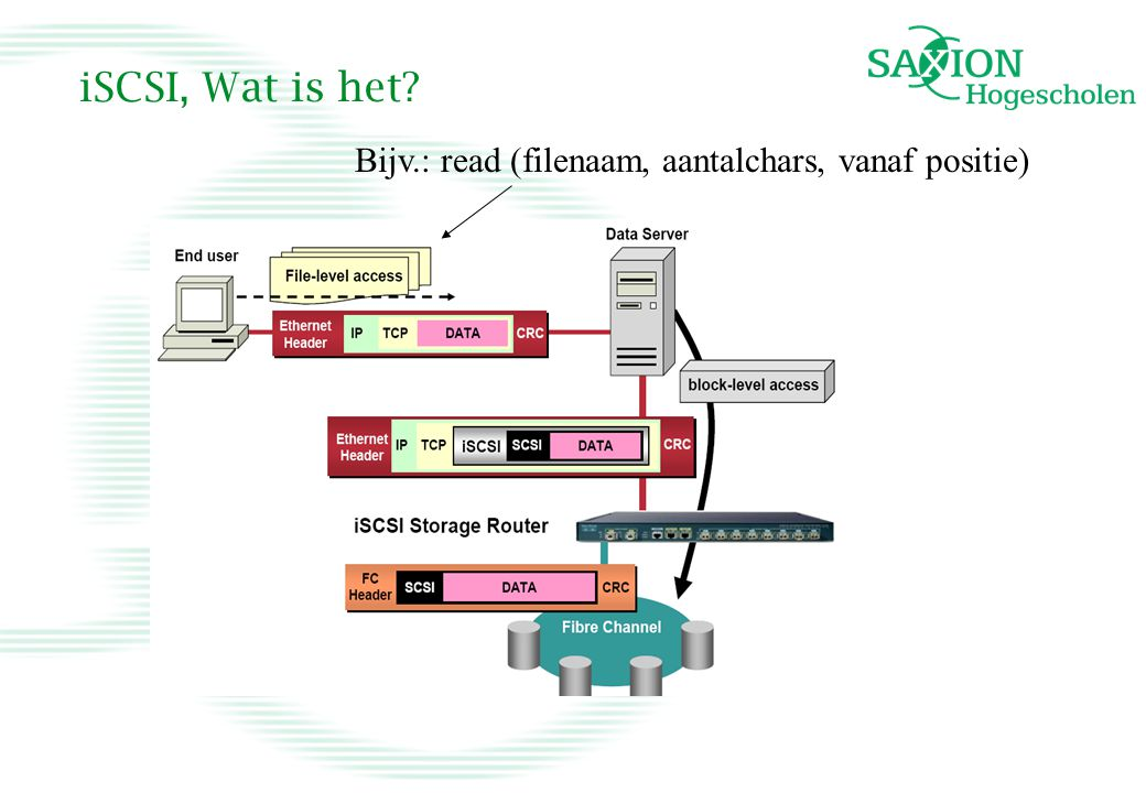 iSCSI, Wat is het? Bijv.: read (filenaam, aantalchars, vanaf positie)