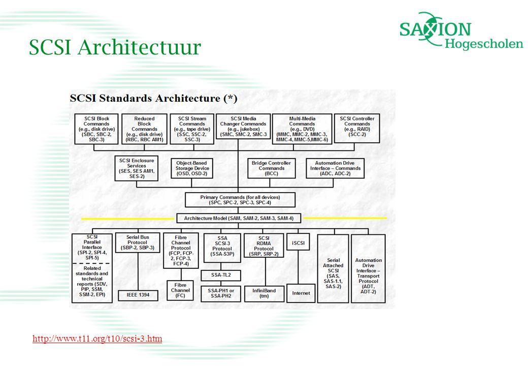 SCSI Architectuur http://www.t11.org/t10/scsi-3.htm