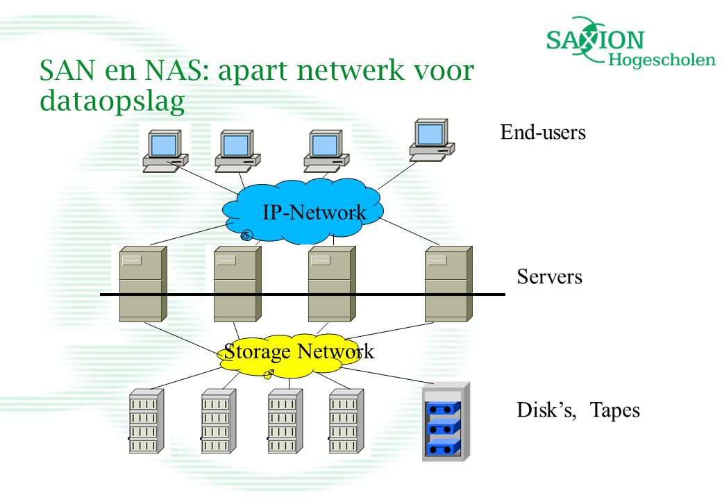 SAN en NAS: apart netwerk voor dataopslag IP-Network Storage Network End-users Servers Disk's, Tapes