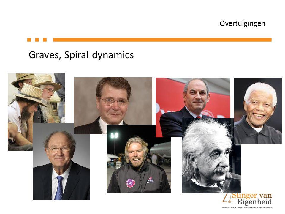 Overtuigingen Graves, Spiral dynamics