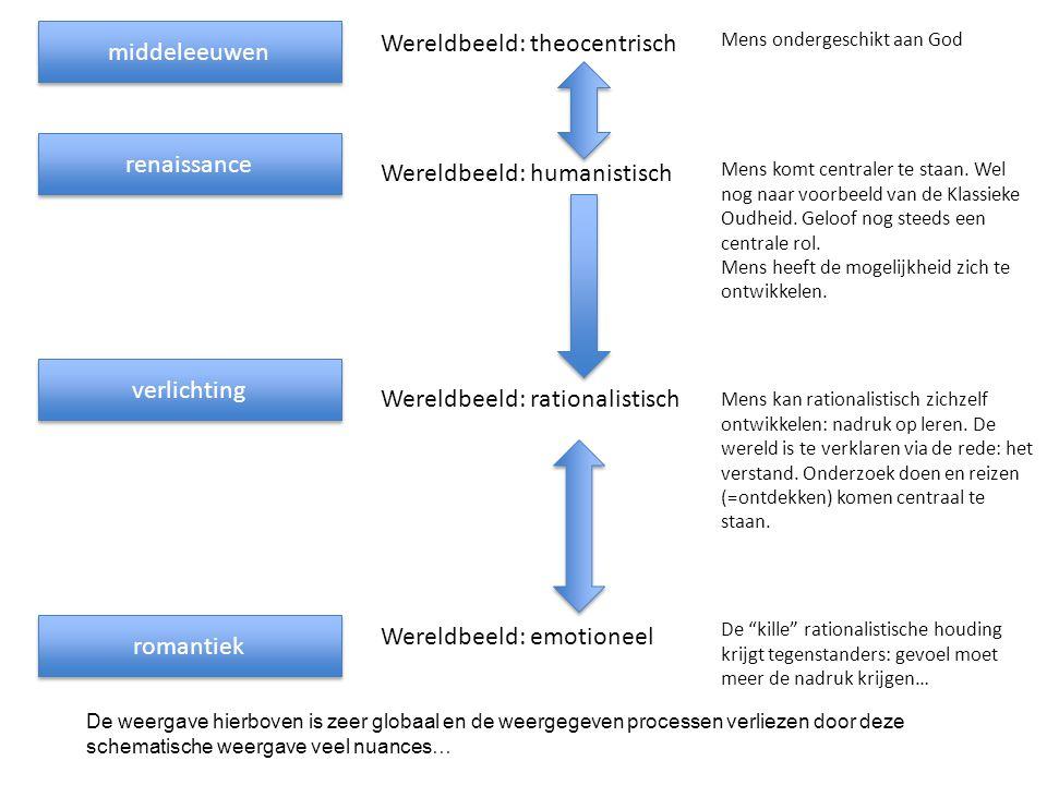 middeleeuwen Wereldbeeld: theocentrisch renaissance Wereldbeeld: humanistisch Mens ondergeschikt aan God Mens komt centraler te staan. Wel nog naar vo