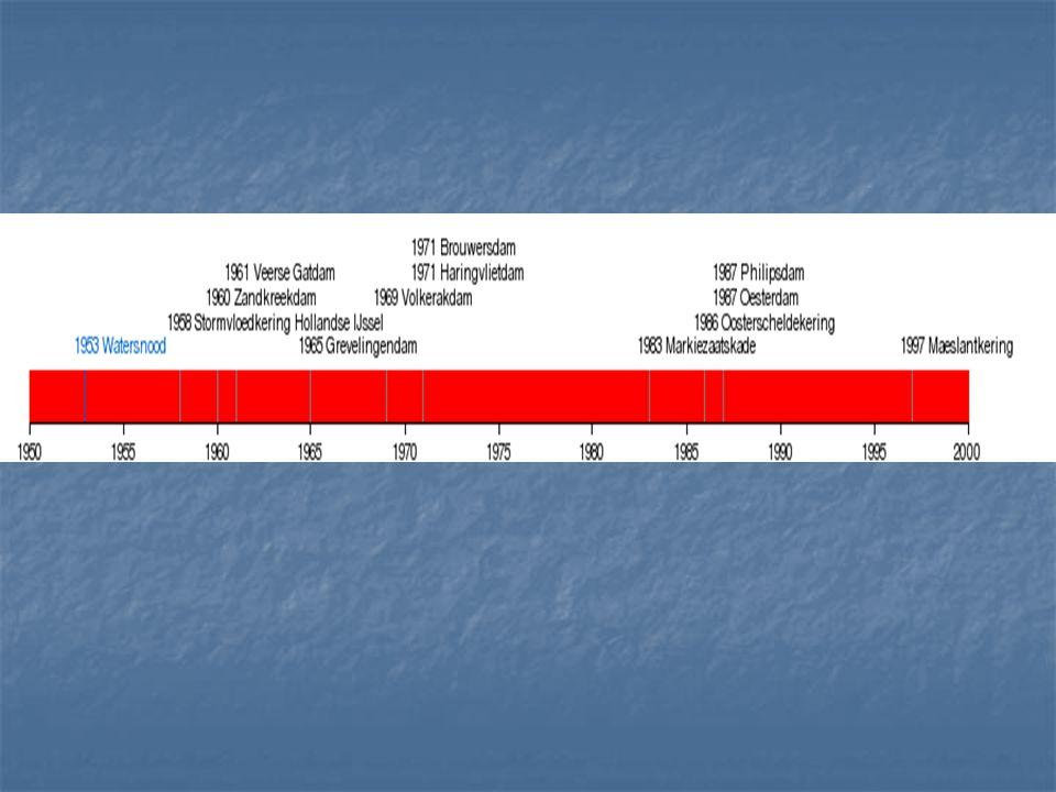 De Deltawerken bestaan uit de volgende bouwwerken stormvloedkering Hollandse IJssel (1958) Zandkreekdam (1960) Veerse Gatdam (1961) Grevelingendam (1965) Volkerakdam (1969) Haringvlietdam (1971) Brouwersdam (1971) Markiezaatskade (1983) Oosterscheldekering (1986) Oesterdam (1987) Philipsdam (1987) Bathse spuisluis (1987) Hartelkering (1997) Maeslantkering (1997) Van deze drie met pijlen Aangegeven werken moet je in Detail iets afweten.