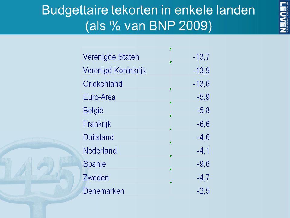 Budgettaire tekorten in enkele landen (als % van BNP 2009)