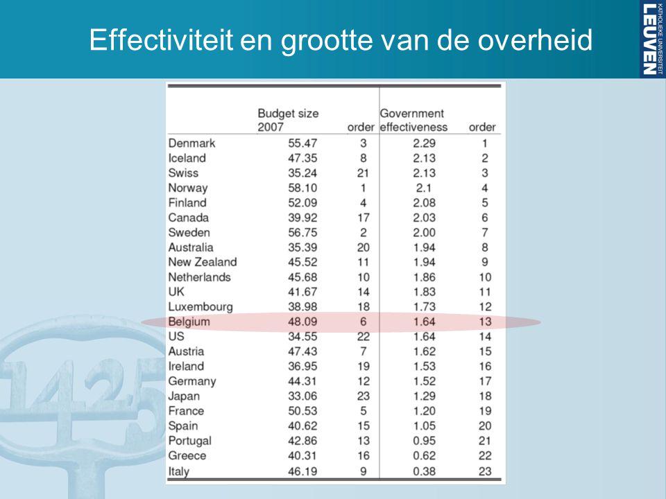 Effectiviteit en grootte van de overheid