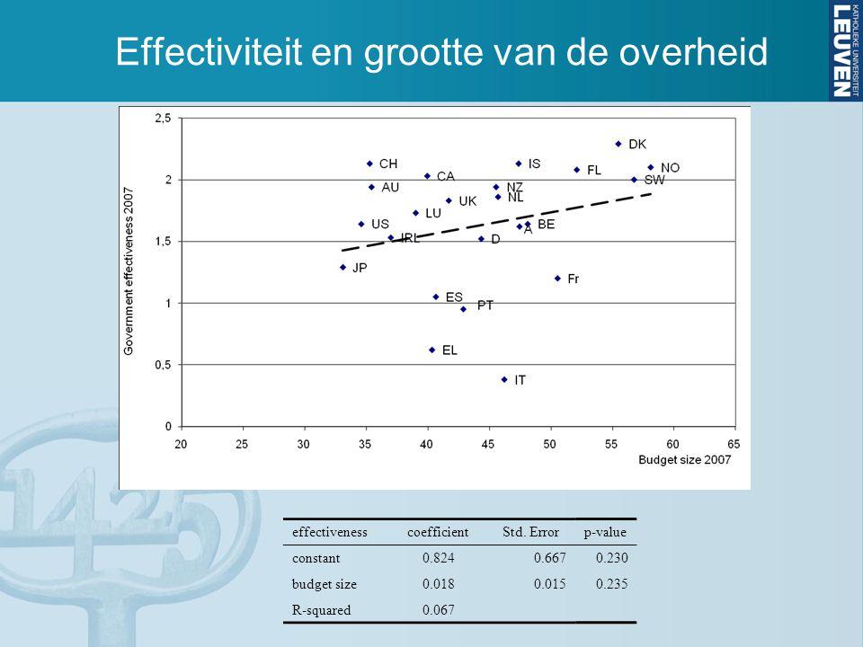 effectivenesscoefficientStd. Errorp-value constant0.8240.6670.230 budget size0.0180.0150.235 R-squared0.067