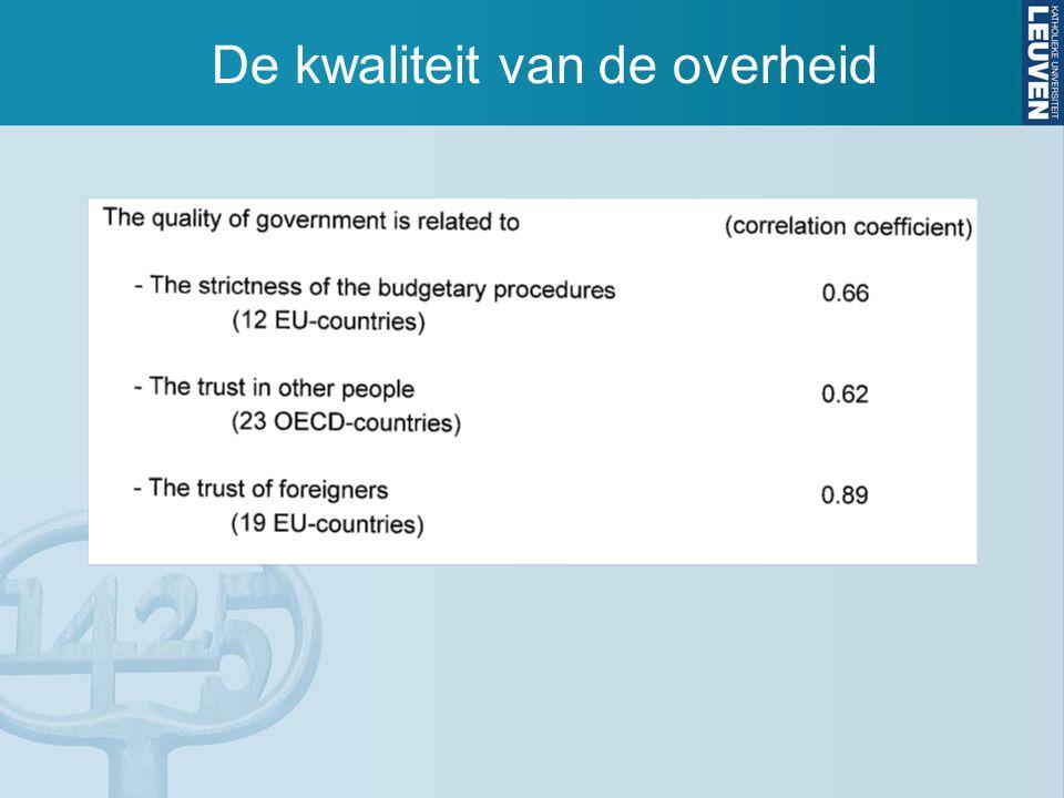 De kwaliteit van de overheid