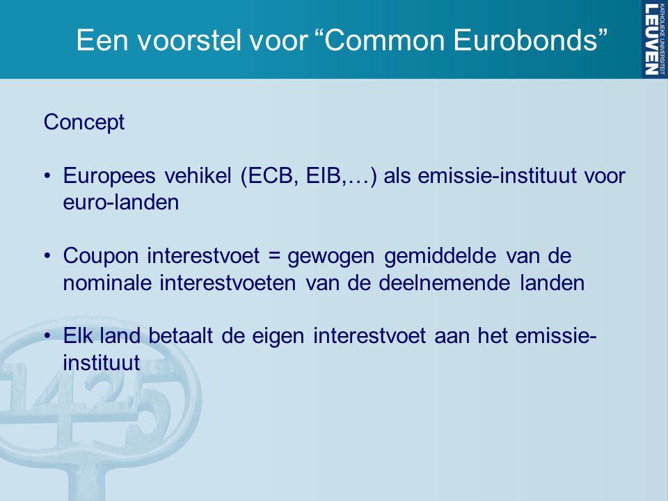 Een voorstel voor Common Eurobonds Concept Europees vehikel (ECB, EIB,…) als emissie-instituut voor euro-landen Coupon interestvoet = gewogen gemiddelde van de nominale interestvoeten van de deelnemende landen Elk land betaalt de eigen interestvoet aan het emissie- instituut