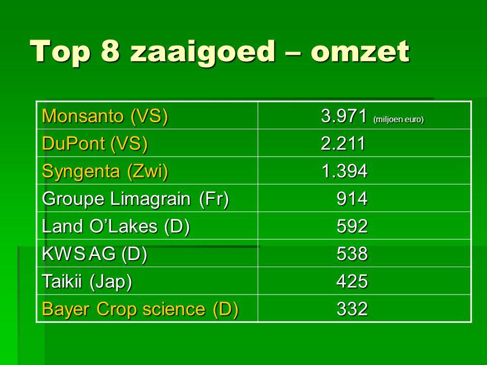 Top 8 zaaigoed – omzet Monsanto (VS) 3.971 (miljoen euro) 3.971 (miljoen euro) DuPont (VS) 2.211 2.211 Syngenta (Zwi) 1.394 1.394 Groupe Limagrain (Fr