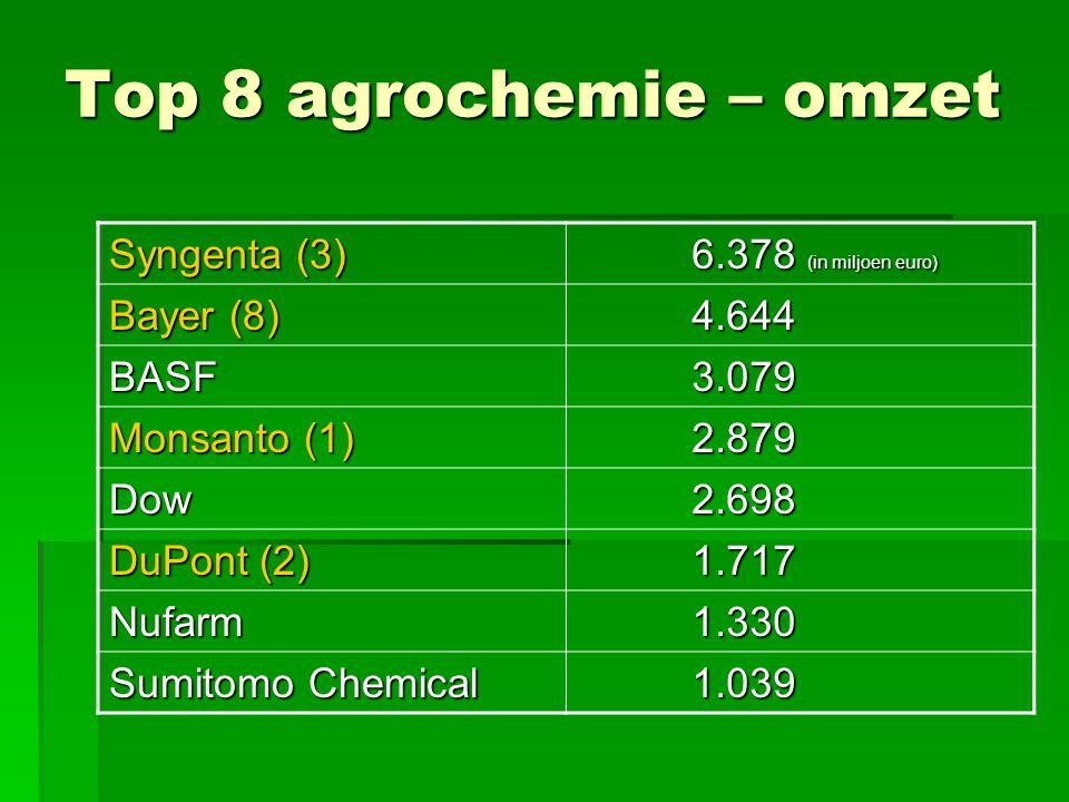 Top 8 agrochemie – omzet Syngenta (3) 6.378 (in miljoen euro) 6.378 (in miljoen euro) Bayer (8) 4.644 4.644 BASF 3.079 3.079 Monsanto (1) 2.879 2.879