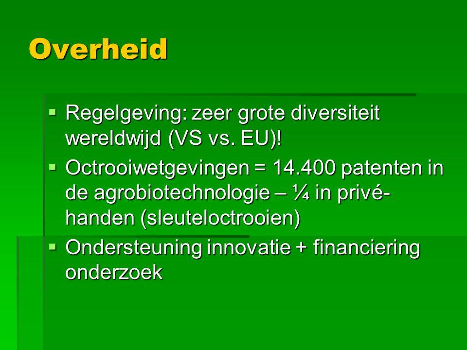 Overheid  Regelgeving: zeer grote diversiteit wereldwijd (VS vs. EU)!  Octrooiwetgevingen = 14.400 patenten in de agrobiotechnologie – ¼ in privé- h