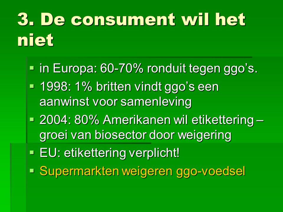 3. De consument wil het niet  in Europa: 60-70% ronduit tegen ggo's.  1998: 1% britten vindt ggo's een aanwinst voor samenleving  2004: 80% Amerika