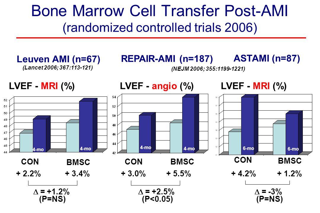Bone Marrow Cell Transfer Post-AMI (randomized controlled trials 2006) LVEF - MRI (%) BMSC CON Leuven AMI (n=67) + 2.2%+ 3.4%  = +1.2% (P=NS) 4-mo (Lancet 2006; 367:113-121) LVEF - MRI (%) REPAIR-AMI (n=187) ASTAMI (n=87) + 3.0%+ 5.5%  = +2.5% (P<0.05) + 4.2%+ 1.2%  = -3% (P=NS) CON BMSC 4-mo 6-mo LVEF - angio (%) (NEJM 2006; 355:1199-1221)