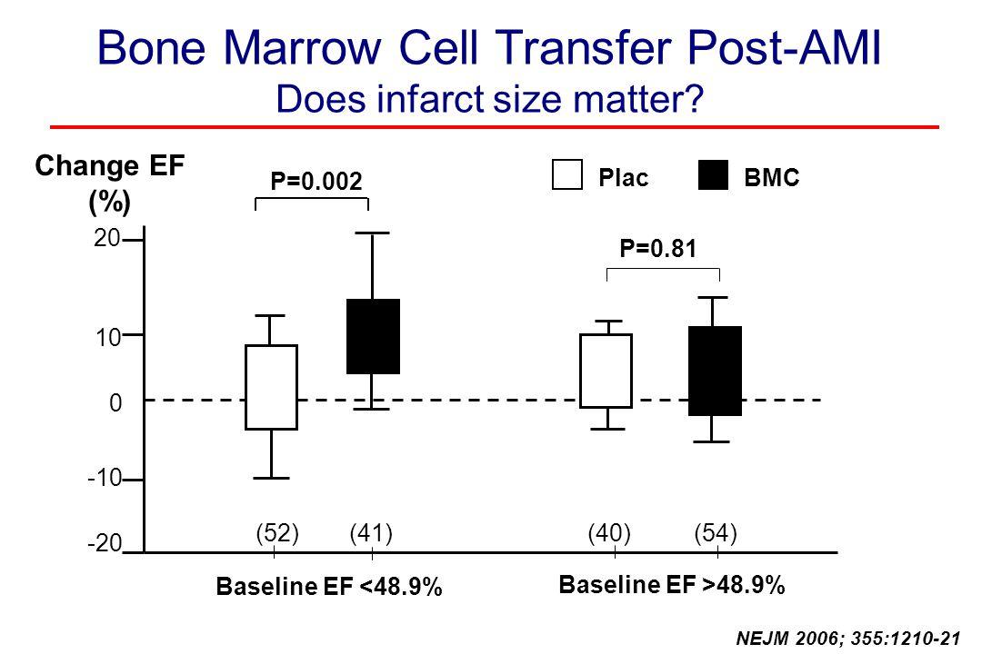 Bone Marrow Cell Transfer Post-AMI Does infarct size matter? BMCPlac 20 -20 10 -10 0 Change EF (%) NEJM 2006; 355:1210-21 Baseline EF <48.9% Baseline