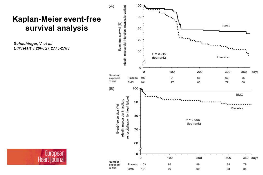 Schachinger, V. et al. Eur Heart J 2006 27:2775-2783 Kaplan-Meier event-free survival analysis