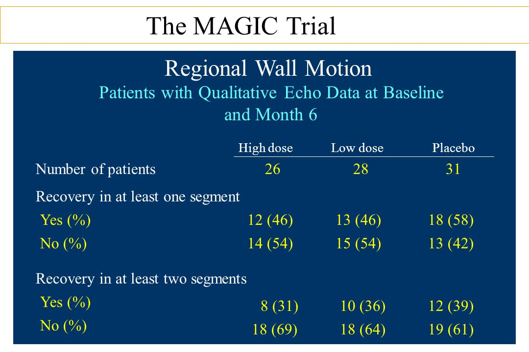 The MAGIC Trial Regional Wall Motion Patients with Qualitative Echo Data at Baseline and Month 6 Number of patients262831 Recovery in at least one segment Yes (%)12 (46)13 (46)18 (58) No (%)14 (54)15 (54)13 (42) Recovery in at least two segments Yes (%) 8 (31)10 (36)12 (39) No (%) 18 (69)18 (64)19 (61) High doseLow dosePlacebo