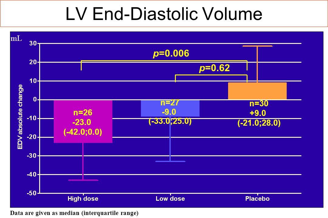 LV End-Diastolic Volume Data are given as median (interquartile range) n=26 -23.0 (-42.0;0.0) n=27 -9.0 (-33.0;25.0) n=30 +9.0 (-21.0;28.0) p=0.006 p=0.62 mL