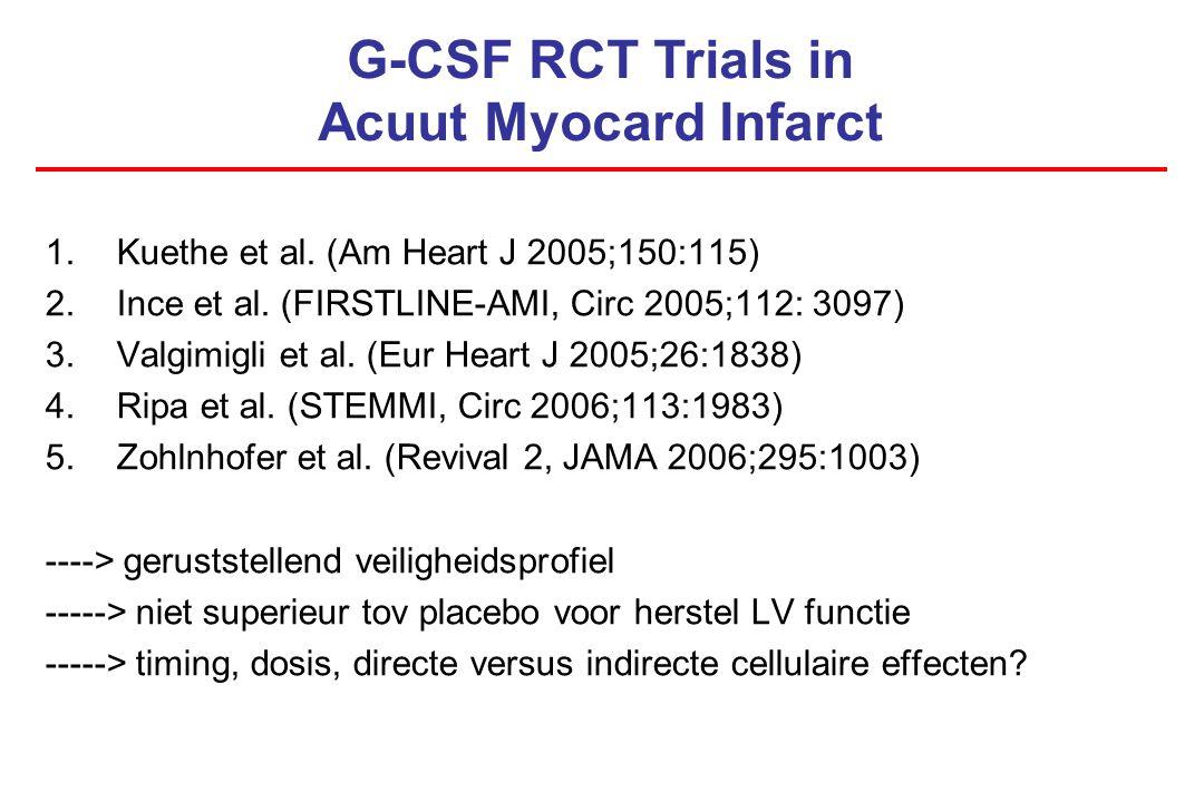 1.Kuethe et al. (Am Heart J 2005;150:115) 2.Ince et al. (FIRSTLINE-AMI, Circ 2005;112: 3097) 3.Valgimigli et al. (Eur Heart J 2005;26:1838) 4.Ripa et