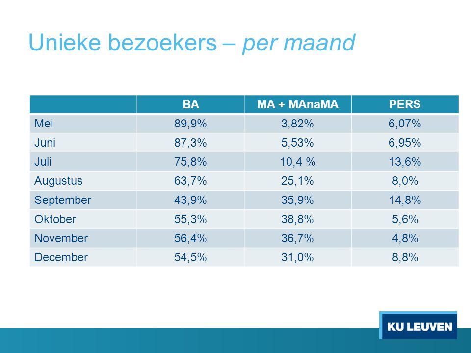 Unieke bezoekers – per maand BAMA + MAnaMAPERS Mei89,9%3,82%6,07% Juni87,3%5,53%6,95% Juli75,8%10,4 %13,6% Augustus63,7%25,1%8,0% September43,9%35,9%1