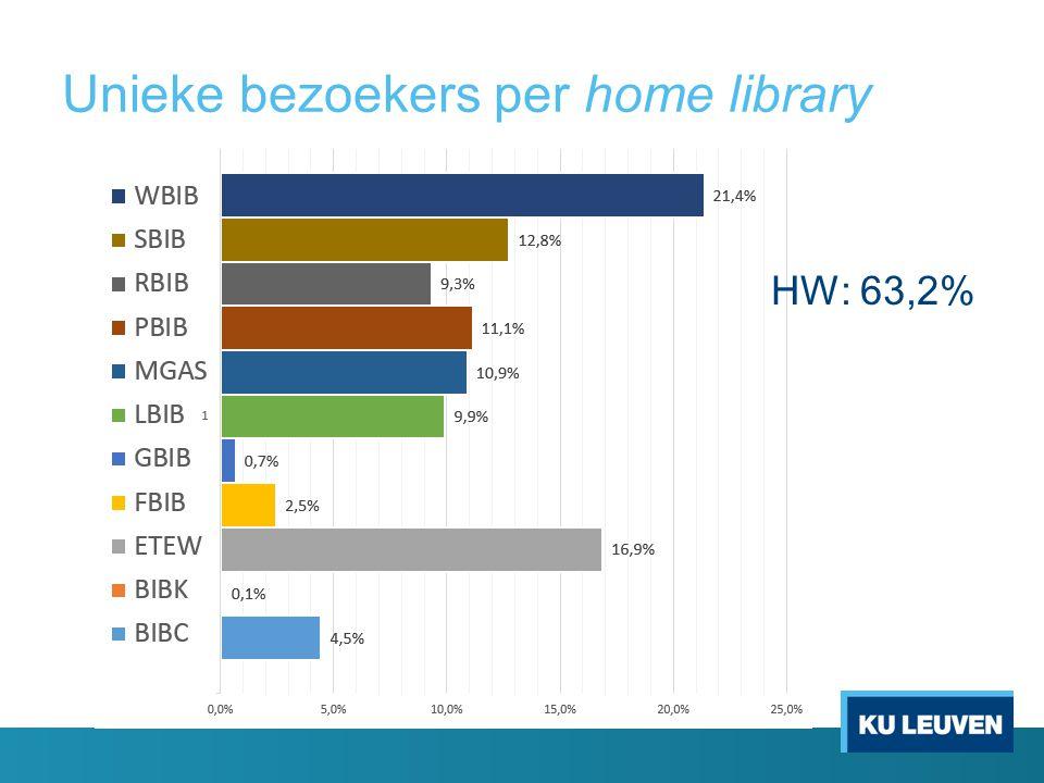 Unieke bezoekers per home library HW: 63,2%