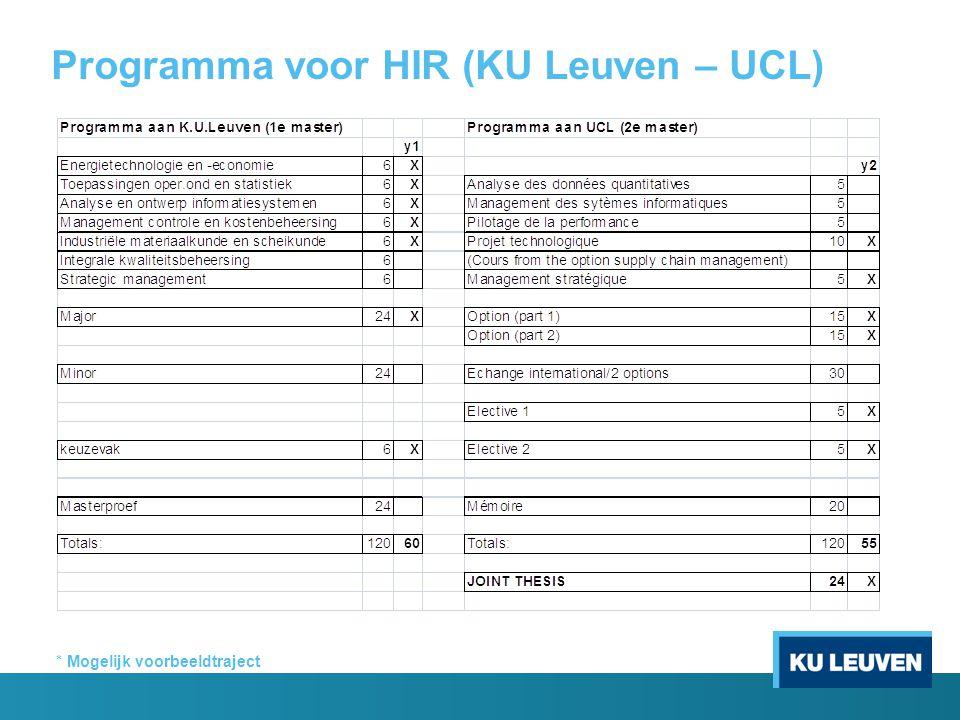 Programma voor HIRB (KU Leuven – FUNDP) * Mogelijk voorbeeldtraject