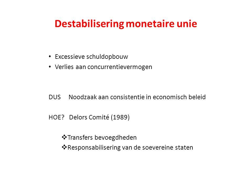 Destabilisering monetaire unie Excessieve schuldopbouw Verlies aan concurrentievermogen DUS Noodzaak aan consistentie in economisch beleid HOE.