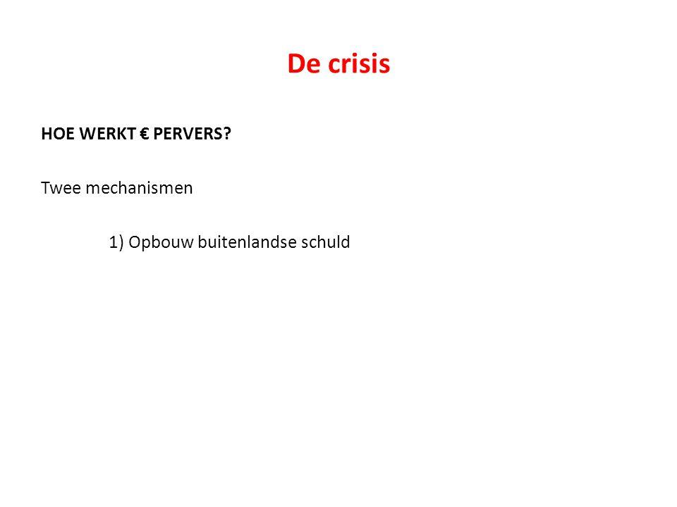 De crisis HOE WERKT € PERVERS Twee mechanismen 1) Opbouw buitenlandse schuld